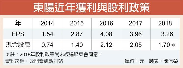東陽近年獲利與股利政策