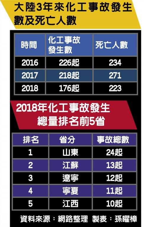 大陆3年来化工事故发生数及死亡人数、2018年化工事故发生总量排名前5省