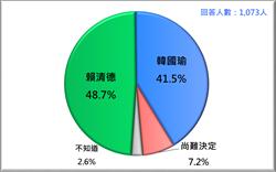 台灣民意基金會:賴神2020大勝藍白諸群雄