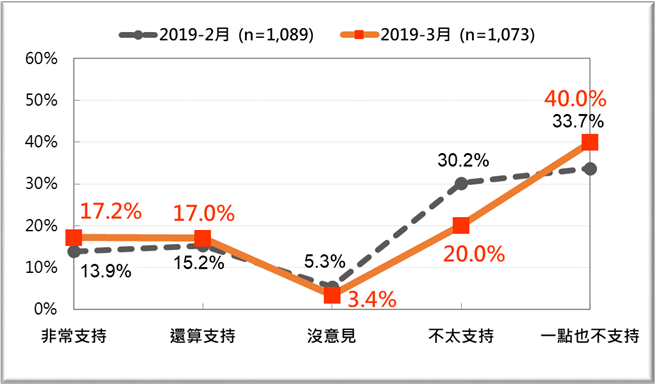 2019韩国总人口_台湾人口最快5年后负增长 50年后人口或降3成