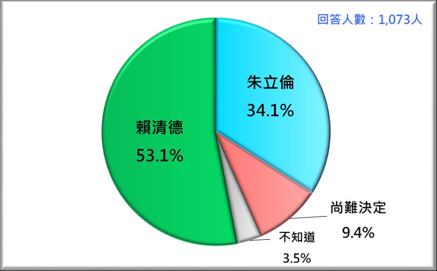 賴清德 VS. 朱立倫 (2019/3)