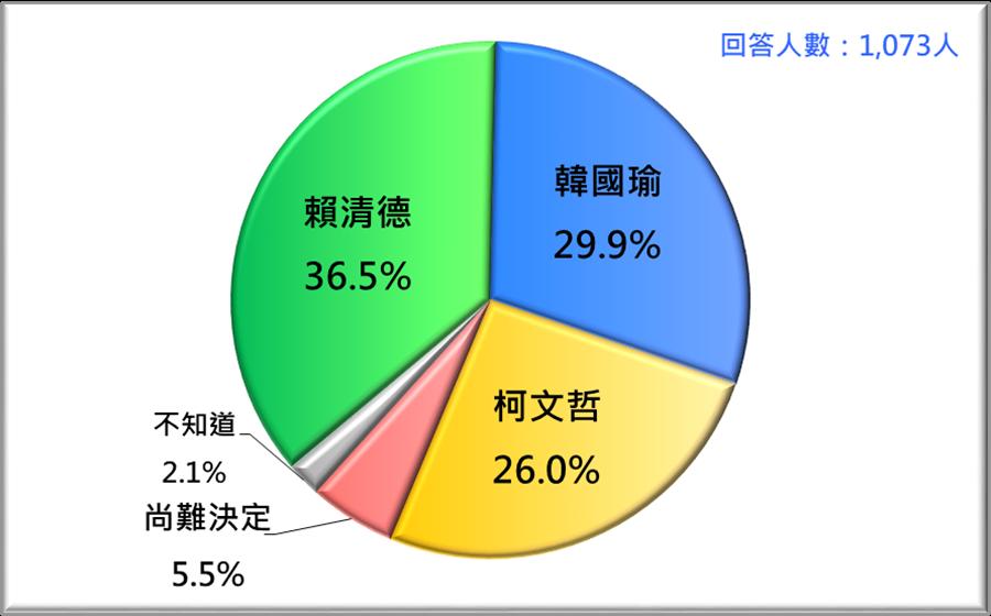 假定賴、韓、柯三人競爭的情況下,台灣選民的支持傾向 (2019/3)