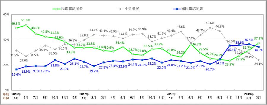 近三年台灣人政黨認同趨勢 (2016/5~2019/3)。(崔慈悌翻攝)