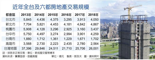 近年全台及六都房地產交易規模