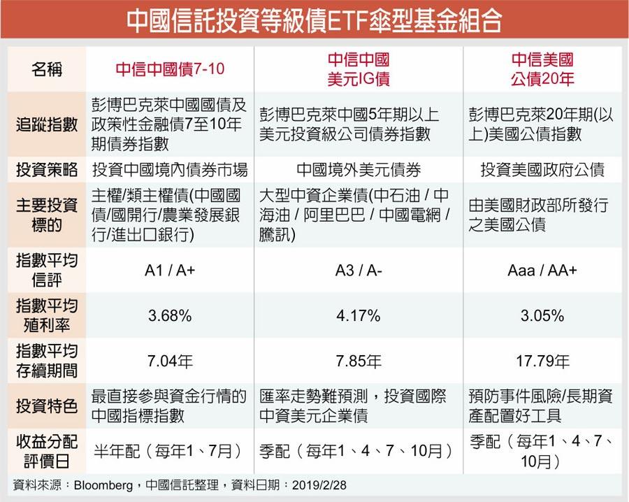 中國信託投資等級債ETF傘型基金組合