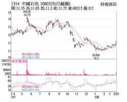 熱門股-中石化 股利加持股價揚