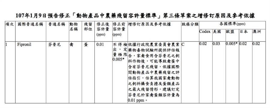 食藥署去年1月9日預告修正「農藥殘留容許量標準」 ,將禽蛋的芬普尼殘留由不得檢出(不超過0.005ppm)放寬至0.01ppm。(圖取自衛福部官網)