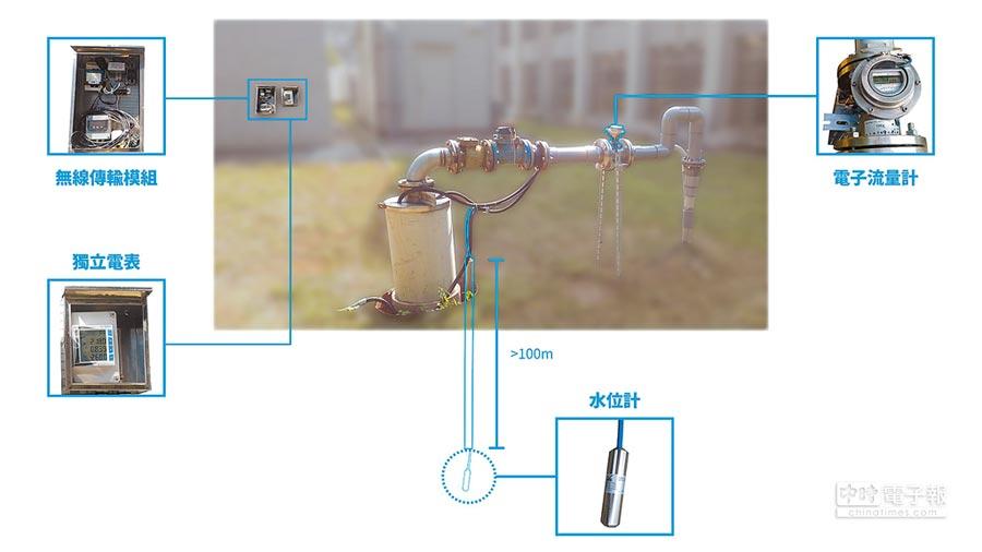 桃園市政府水務局在地下水井安裝電子水表、電表及水位計,掌握即時地下水情資訊,建立桃園市智慧地下水管理模式,落實守護水資源永續之目標。圖/業者提供