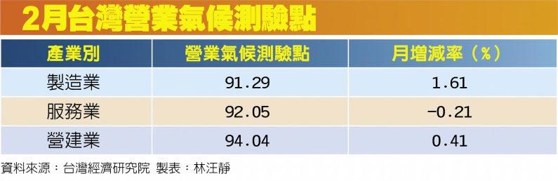 2月台灣營業氣候測驗點
