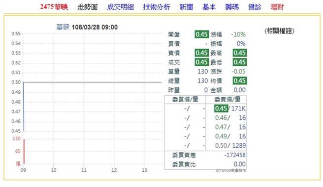 华映早盘股价跌停,逾17万张卖单高挂。(资料照)