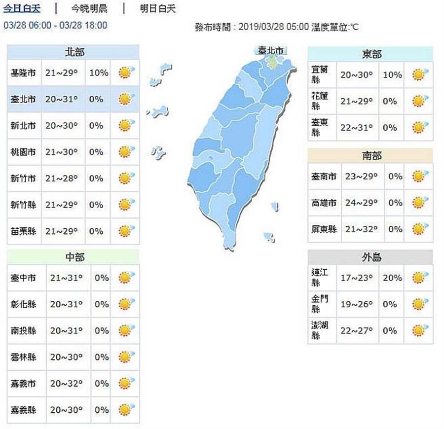 今日各地清晨舒適到稍涼,白天高溫達30度。(圖取自氣象局網頁)