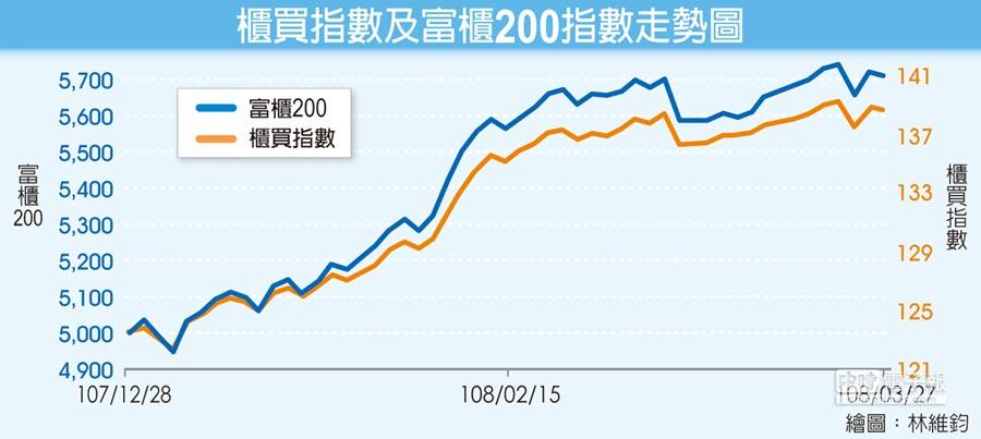 櫃買指數及富櫃200指數走勢圖