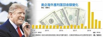 美企海外獲利匯回 去年季季減