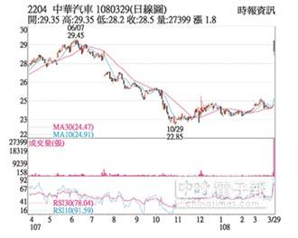 熱門股-中華車 題材激勵股價漲停