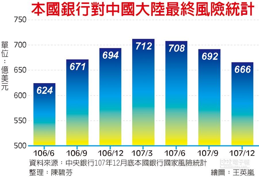 本國銀行對中國大陸最終風險統計
