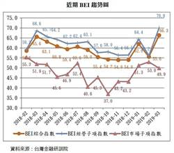 銀行高階主管看好經營 BEI經營指數大升