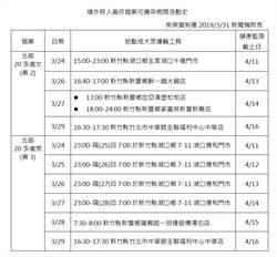 國內新增3例麻疹 台中市今年首起醫院群聚