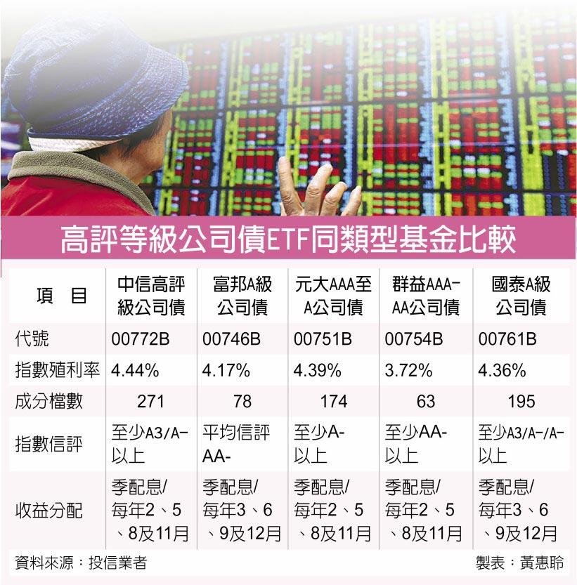 高評等級公司債ETF同類型基金比較