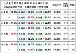 美麗島電子報民調:韓國瑜打敗群雄,柯P緊追在後