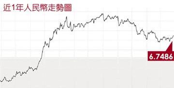 人民幣狹幅震盪 6.7附近拉鋸