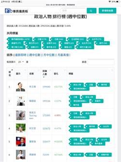 朱立倫臉書網路聲量超越韓國瑜 居政治人物第一