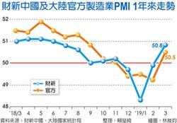 陸財新製造業PMI 8個月新高