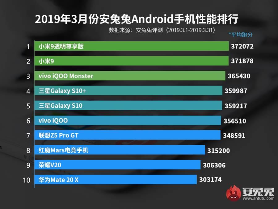 安兔兔官網公布三月份Android手機性能榜,由小米 9 透明尊享版奪下冠軍。(圖/翻攝安兔兔官網)