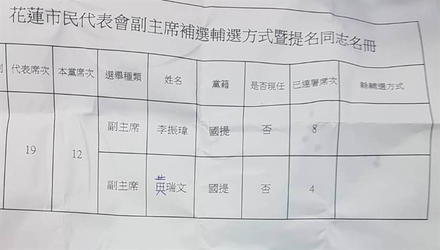 國民黨花縣黨部以8比4票決議支持市代李振瑋參選花蓮市代會副主席補選,引起黃質疑提名李票數卻未扣2張重複聯署無效票。(許家寧翻攝)