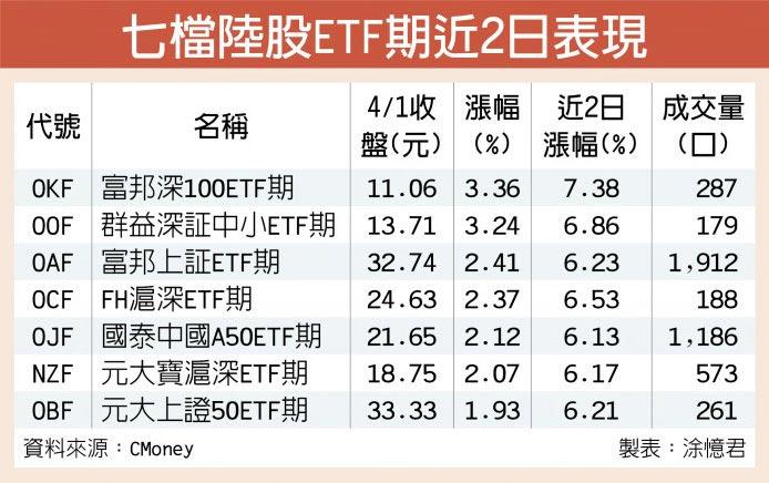 七檔陸股ETF期近2日表現