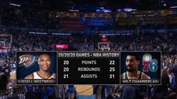 NBA》超級大三元 韋少史上第二人