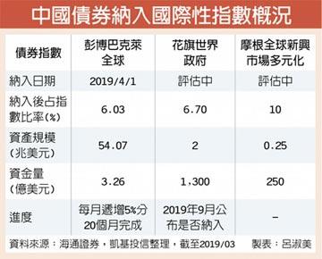 中國債券新變革 中策金融債看俏