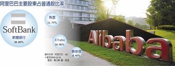 Altaba擬清算解散 出清阿里股票