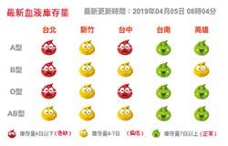 血庫拉警報 台北A、O、B型急缺