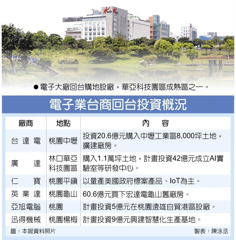 電子業台商回台投資概況電子大廠回台購地設廠,華亞科技園區成熱區之一。