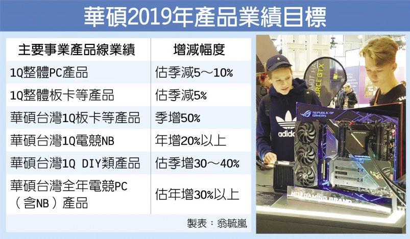華碩2019年產品業績目標