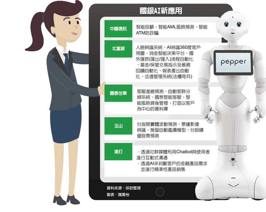 國銀AI新應用