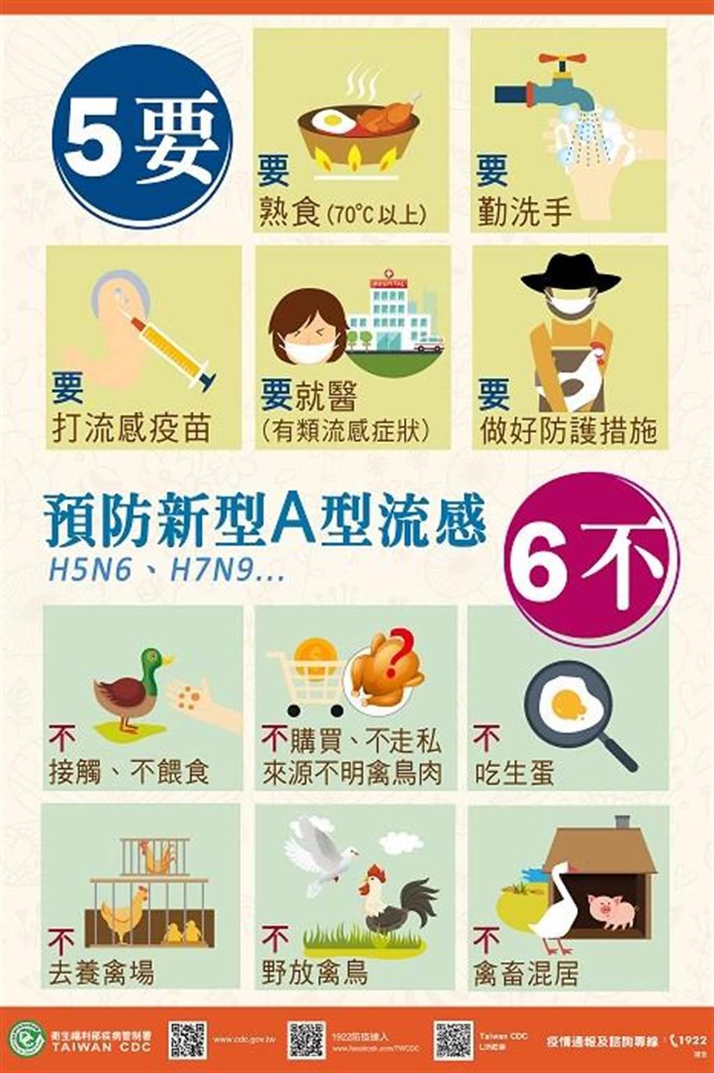 今年首例H7N9流感病例现踪,民眾前往疫区注意「5要6不」的防范之道。(疾管署提供)