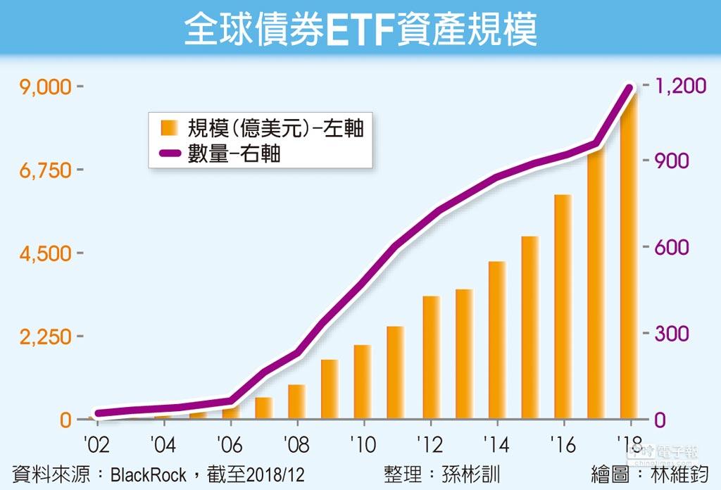 債券ETF擁4優勢吸金利器- 投資理財- 工商時報