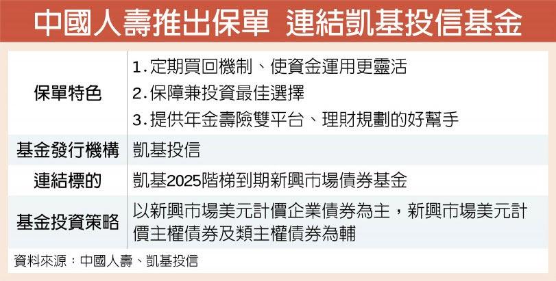 中國人壽推出保單 連結凱基投信基金