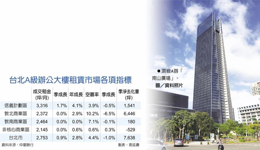 台北A級辦公大樓租賃市場各項指標頂級A辦「南山廣場」。圖/資料照片