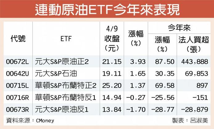 連動原油ETF今年來表現