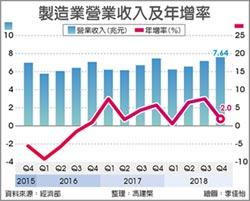 製造業營收 連九季正成長