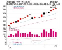操盤心法-月線連3紅 嚴選成長股不預設高點