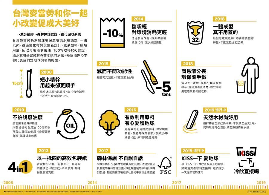 台灣麥當勞為推動環保,制定一系方案並具體落實執行。(圖/台灣麥當勞)