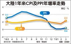 大陸3月CPI、PPI 雙雙回升