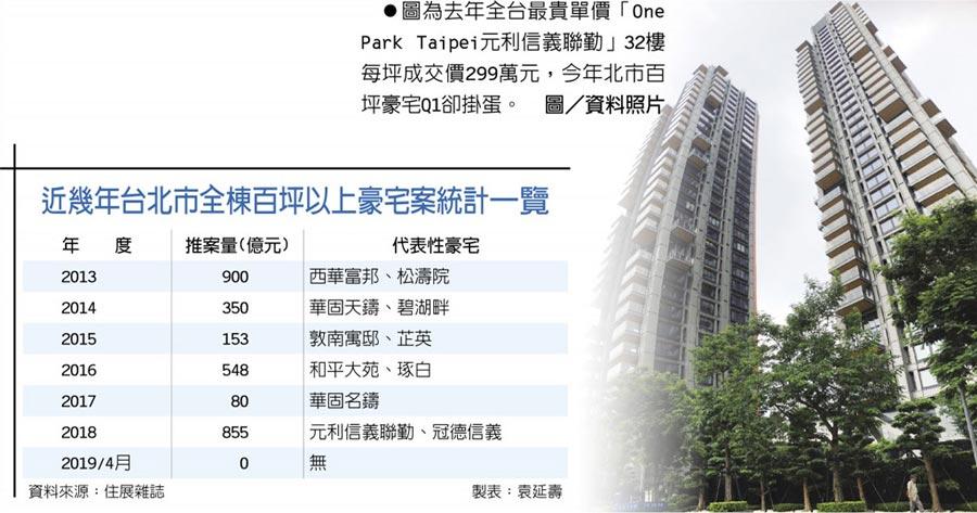 圖為去年全台最貴單價「One Park Taipei元利信義聯勤」32樓每坪成交價299萬元,今年北市百坪豪宅Q1卻掛蛋。圖/資料照片  近幾年台北市全棟百坪以上豪宅案統計一覽