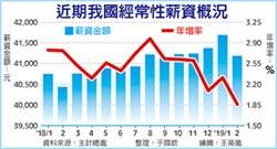 景氣走弱… 15個月首見 2月薪資增幅跌破2%