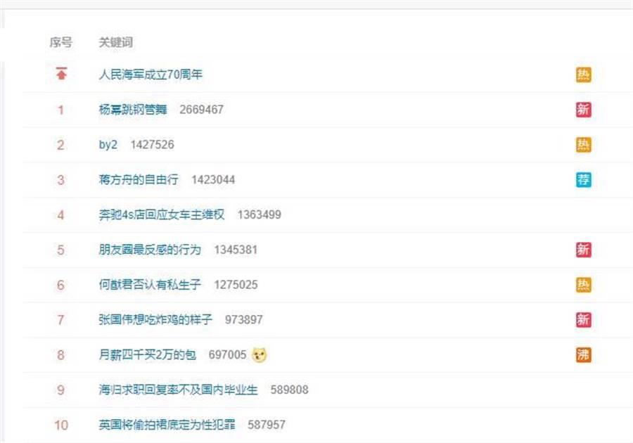 微博以「楊冪跳鋼管舞」火速登上熱搜榜冠軍。(圖/取材自微博)