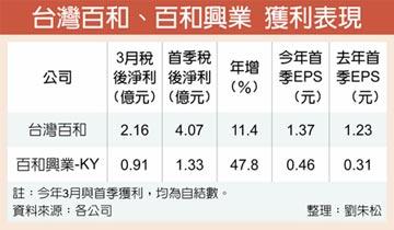 台灣百和 Q1每股賺1.37元