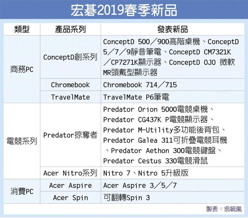 宏碁2019春季新品